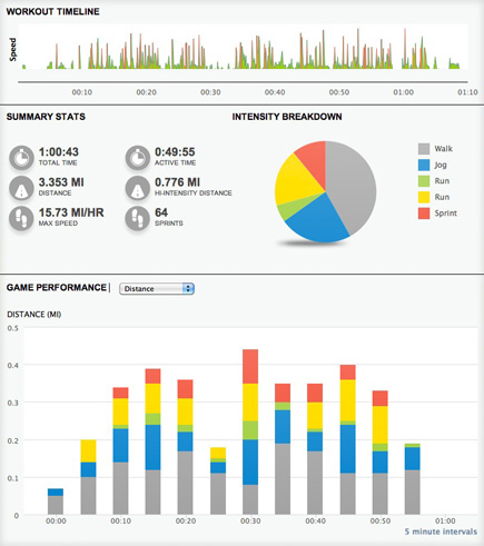 adidas miCoach Sample Workout